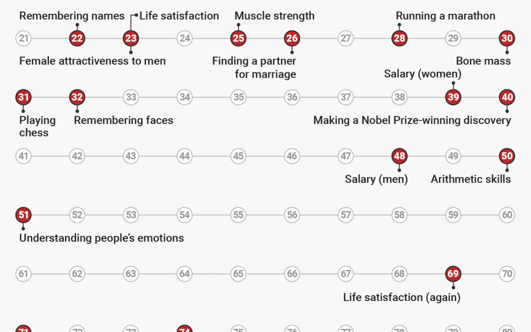 Here Are the Ages You Peak at Everything Throughout Life